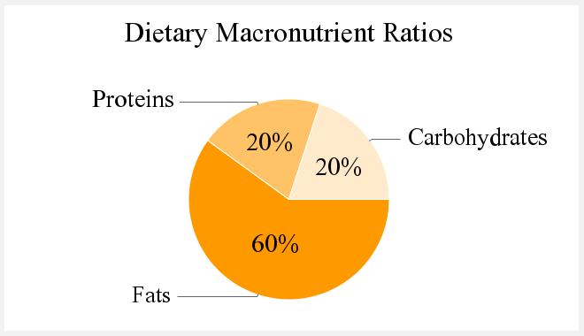 macronutrientratioplan