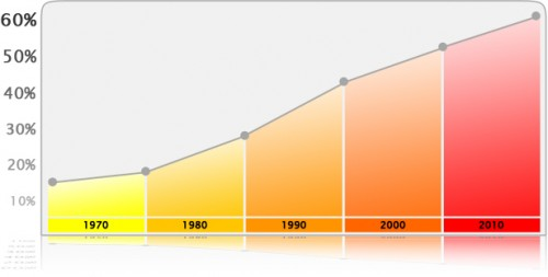 rise in obesity chart